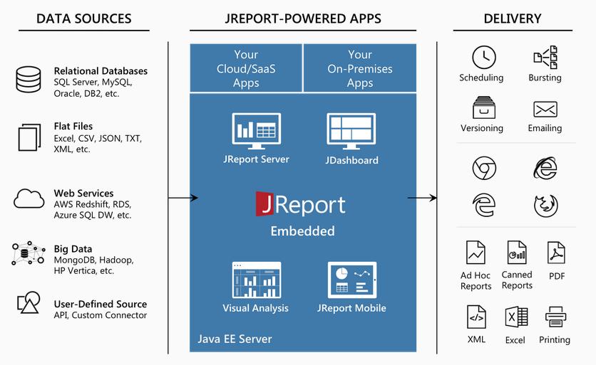 JReport Product Architecture